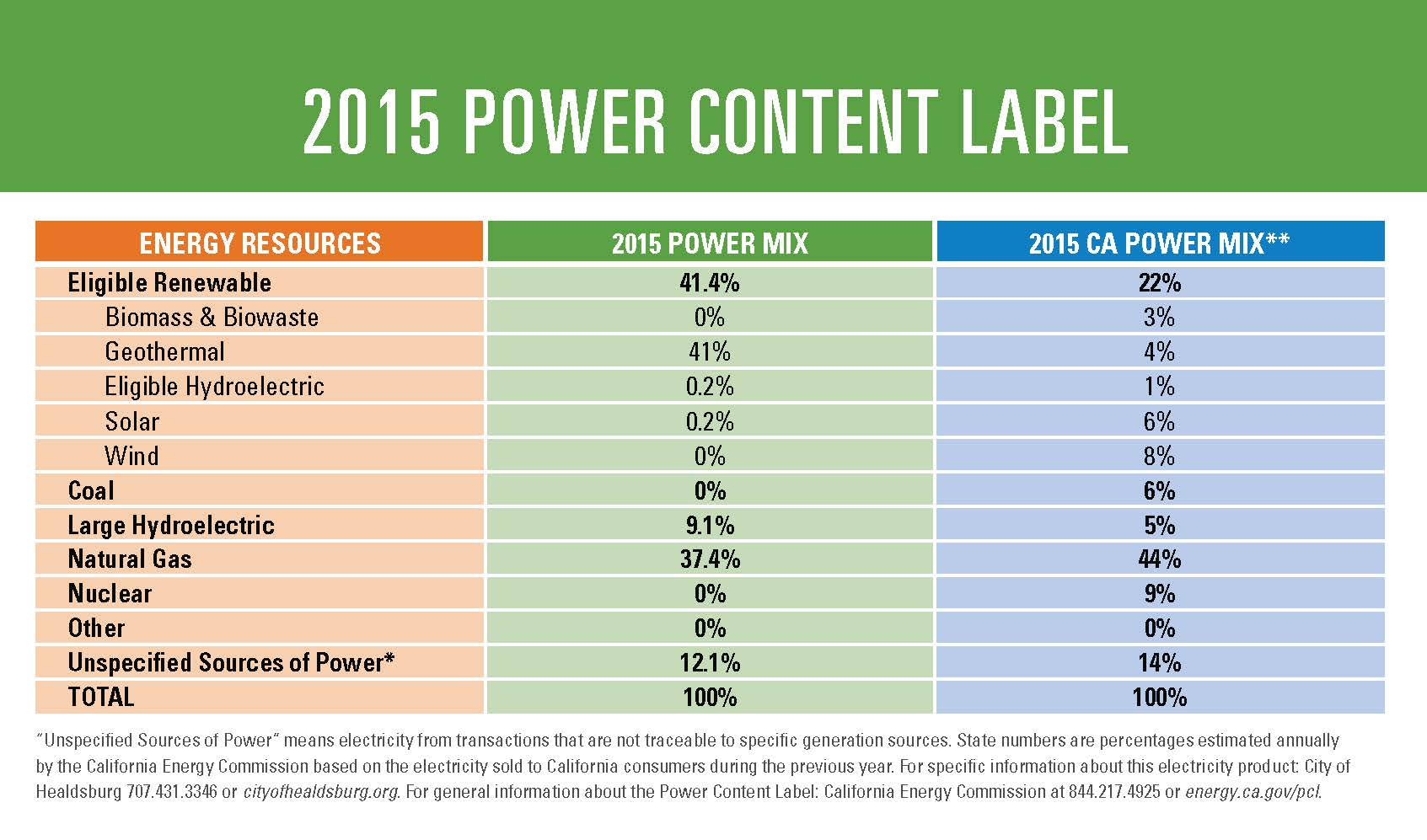 2015 Power Content Label
